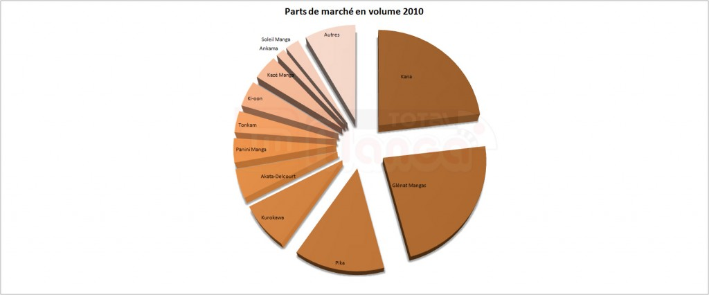 part-de-marche-en-volume-en-2010