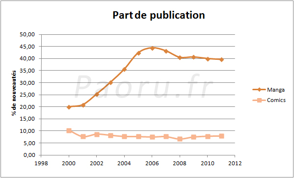 Part de publications
